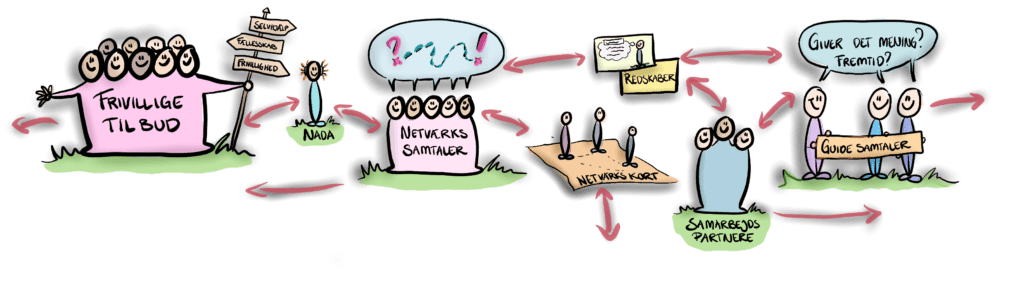 I Din indgang kan du komme i kontakt med frivillige tilbud. Når du er i forløb hos os har du mulighed for at få NADA, netværkssamtaler og netværkskort, vi kan arrangere forskellige samtaler om hvad der giver mening for dig, hvilke redskaber du kan bruge i din hverdag og hvilke samarbejdspartnere du kan tænke dig at inddrage.