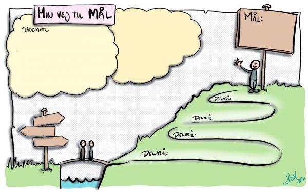 Min vej til mål: Felt til at beskrive mine drømme, vejviserskilt, plads til delmål på vejen op til skiltet med plads til at skrive mål.
