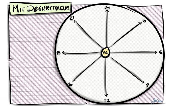Mit døgnrytme ur: Ur med visere og klokkeslet, som kan udfyldes med mine daglige gøremål.