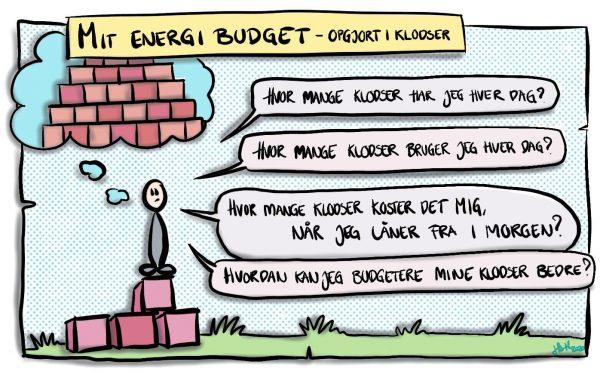 Mit energibudget - opgjort i klodser: Hvor mange klodser har jeg hver dag? Hvor mange klodser bruger jeg hver dag? Hvor mange klodser koster det mig, når jeg låner fra i morgen? Hvordan kan jeg budgettere mine klodser bedre?