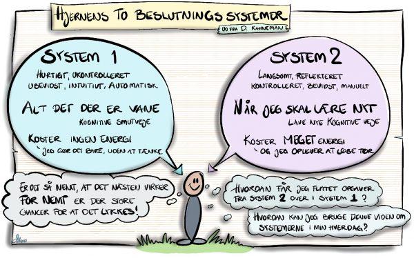Hjernens to beslutningssystemer, ud fra d. Kahneman: System 1: hurtigt, ukontrolleret, ubevidst, intuitivt, automatisk. Alt det der er vane, kognitive smutveje som ikke koster energi, jeg gør det bare uden at tænke. System 2: Langsomt, reflekteret, kontrolleret, bevidst, manuelt. Når jeg skal lære nyt, lave nye kognitive veje. System 2 koster MEGET energi og jeg oplever at løbe tør. Hvordan får jeg flyttet opgaver fra system 2 over i system 1? Hvordan kan jeg bruge denne viden om systemerne i min hverdag? Er det så nemt at det næsten virker for nemt er der store chancer for at det lykkes!
