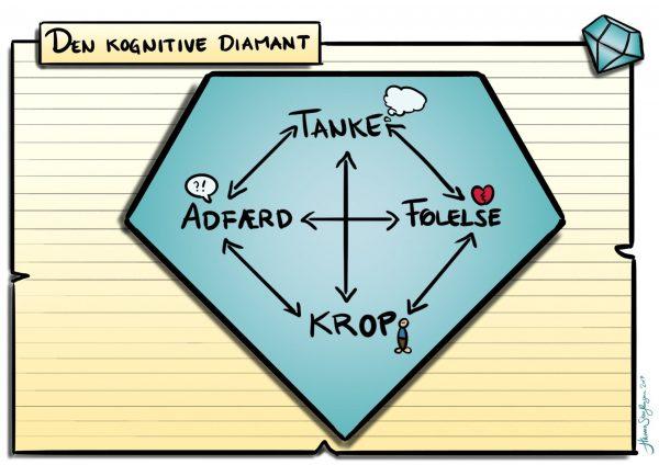 Den kognitive Diamant: Her kan jeg udfylde de gensidige påvirkninger imellem tanker, følelser, krop og adfærd.