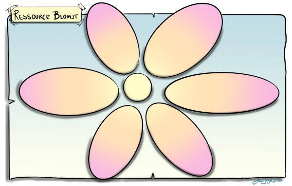 Ressoruceblomst: Udfyld blomstens blade med dine ressourcer.