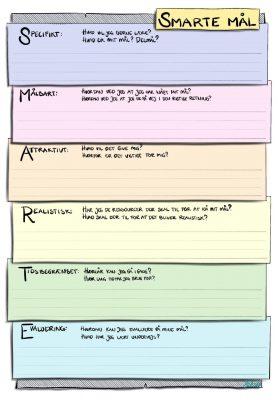 Smarte Mål: Specifikt: Hvad vil jeg gerne lære? Hvad er mit mål? delmål? Målbart: Hvordan ved jeg at jeg har nået mit mål? Hvordan ved jeg at jeg er på vej i den rigtige retning? Attraktivt: Hvad vil det give mig? hvorfor er det vigtigt for mig? Realistisk: Har jeg de ressourcer der skal til for at nå mit mål? hvad skal der til for at det bliver realistisk? Tidsbegrænset: Hvornår kan jeg gå i gang? hvor lang tid har jeg brug for? Evaluering: Hvordan kan jeg evaluere på mine mål? hvad har jeg lært undervejs?