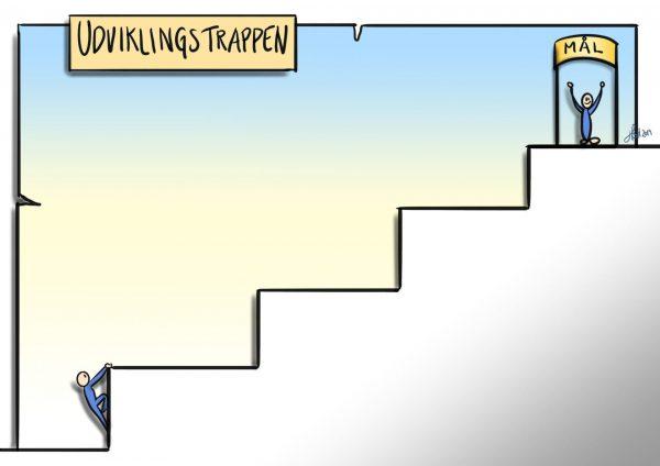 Udviklingstrappen: her kan jeg udfylde og visualisere de skridt der skal til for at jeg når mit mål.